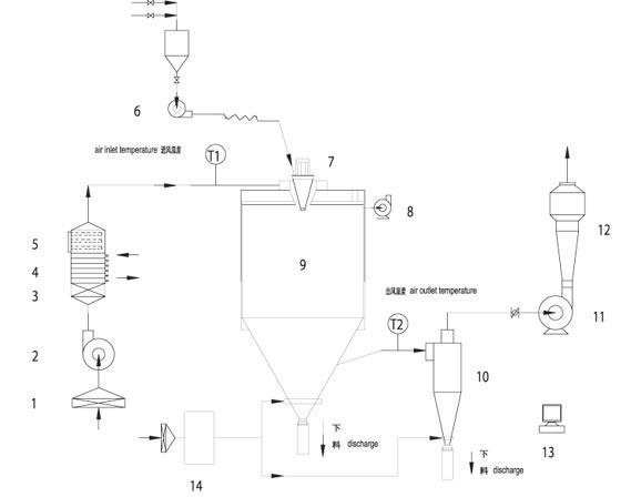 food flavoring spray drying machine spray drying unit in china